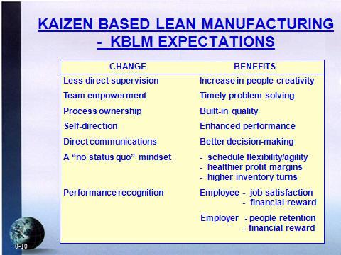 Kaizen Based Lean Manufacturing