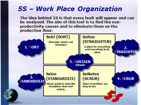 the 5s philosophy This post will help you navigate the world of lean by explaining the elements of 5s menu 18007345351 schedule a an explanation of the elements of 5s for a.