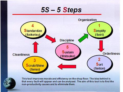 Kaizen Management Training: 5S Principles