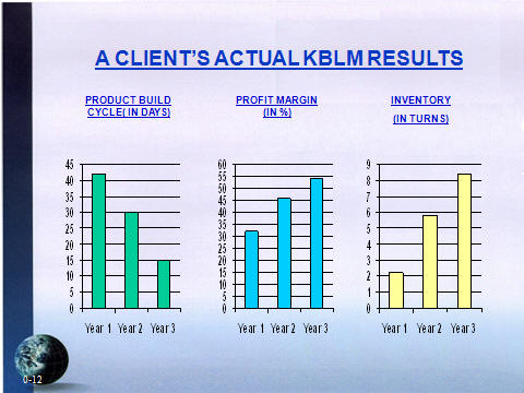 case study on kaizen implementation