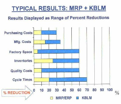 Lean Manufacturing Typical Results